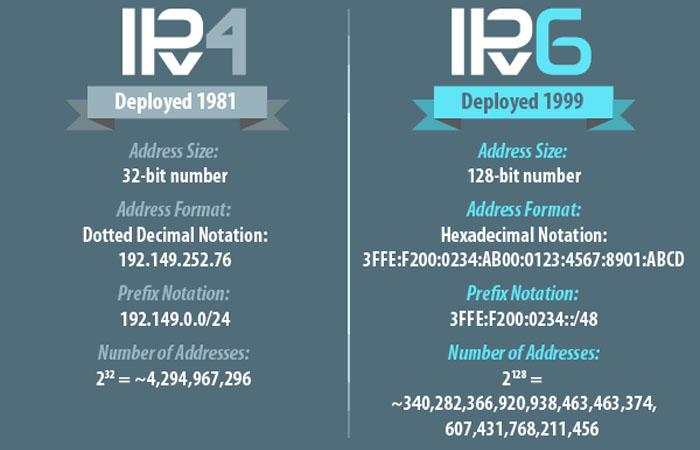 lịch sử ra đời ipv6 ipv4