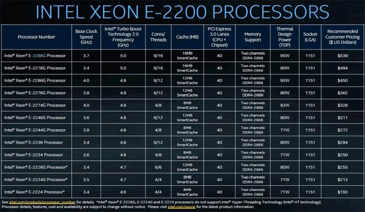 intel xeon e-2200 processors list