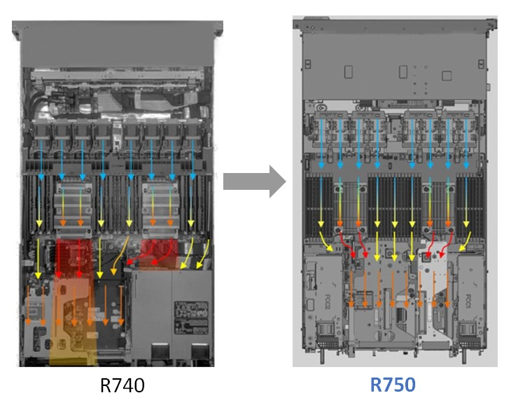 Dell EMC PowerEdge R750 Chassis Cooling